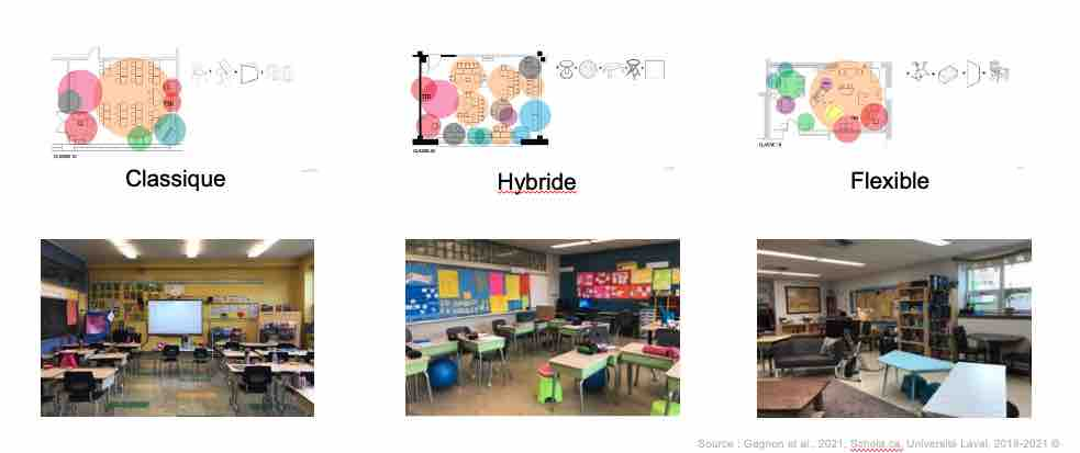 Figure 2 : Gagnon, C. Rousseau, C., Coulombe-Morency, T., Cadoret, S. et C. Côté. 2020. Design with Social Justice in Mind. The Case Study of Furniture Design in Elementary Schools. DESIGN CULTURE(S). CUMULUS ROMA 2020.